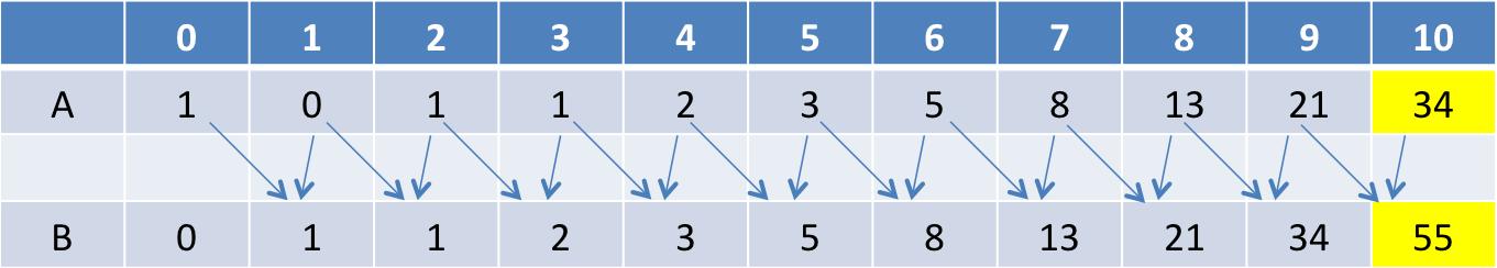 動的計画法の表