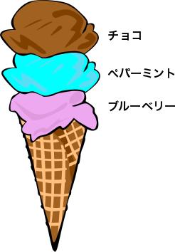 アイスクリーム問題